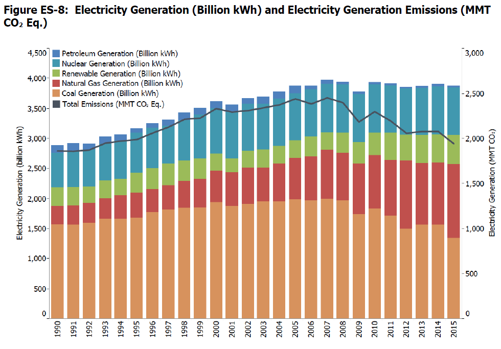 Electricity generation US.png