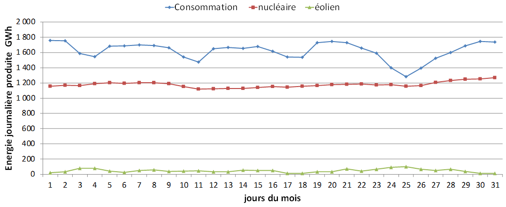consommation nucleaire eolien