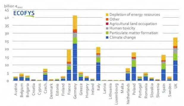 Health Impacts of the Different Energy Sources