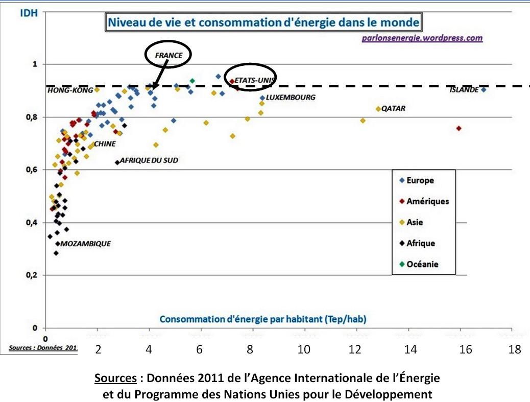B5 niveau de vie et consommations d energie dans le monde