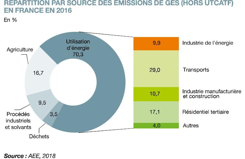 E1 repartition par source emissions GES