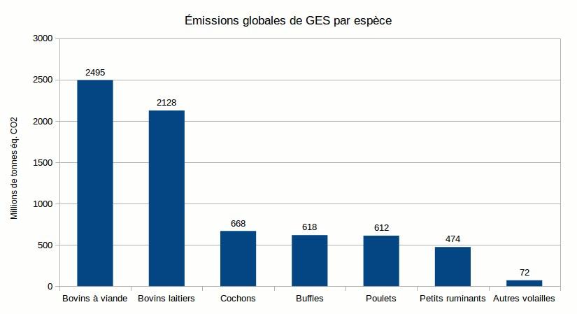 E5 Emissions globale de GES par espece