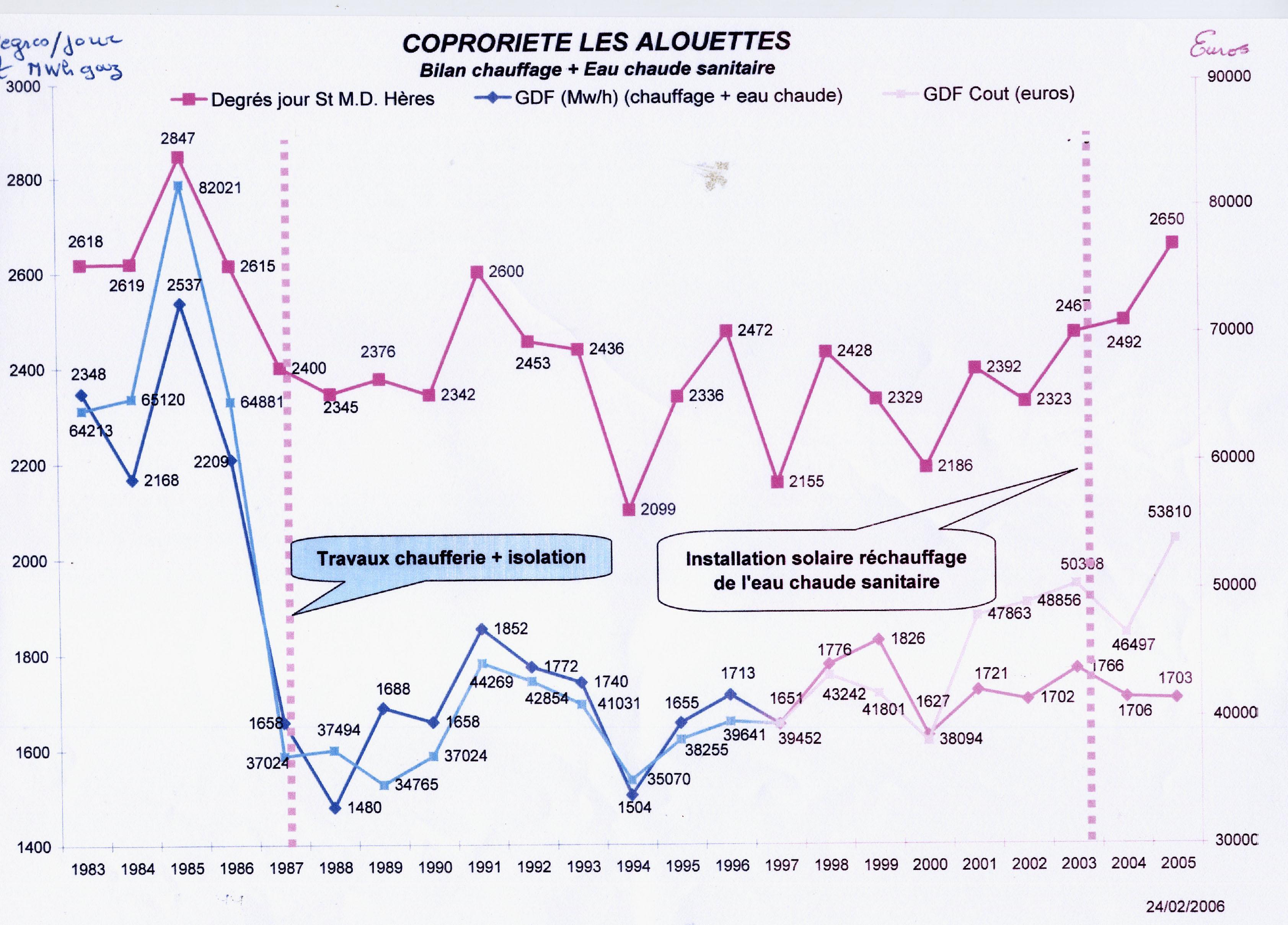 Evolution des dépenses de chauffage