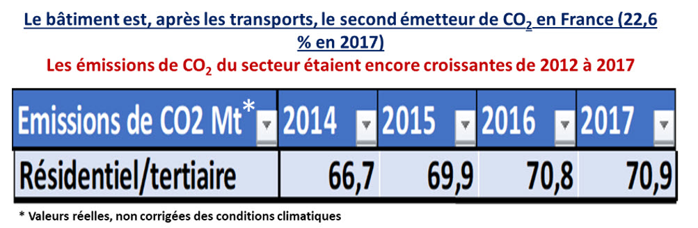 France batiment second emetteur de CO2