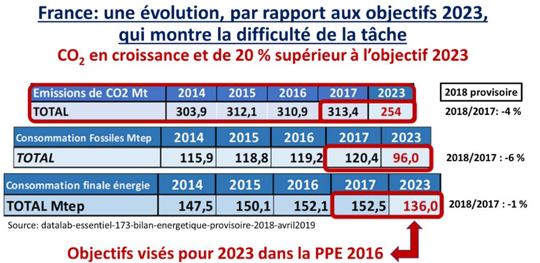 France evolution par rapport aux objectifs de 2023